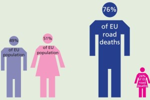 Risk on the Roads – A Male Problem? (PIN Flash 25)