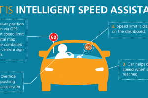 Briefing: Intelligent Speed Assistance (ISA)