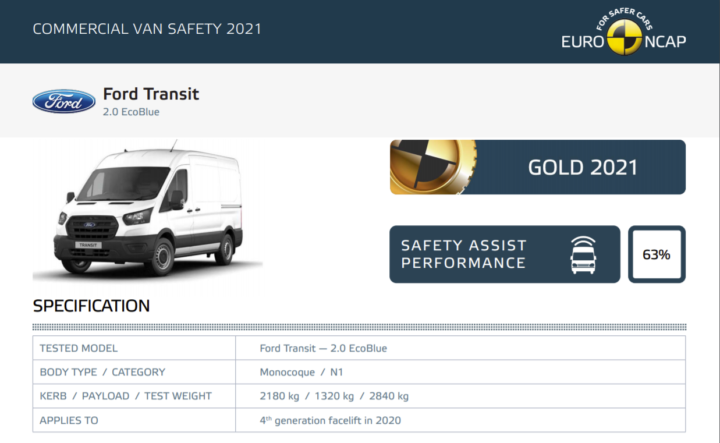 Euro NCAP calls for bigger focus on van safety with launch of new rating programme
